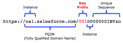 salesforce_object_key_prefix